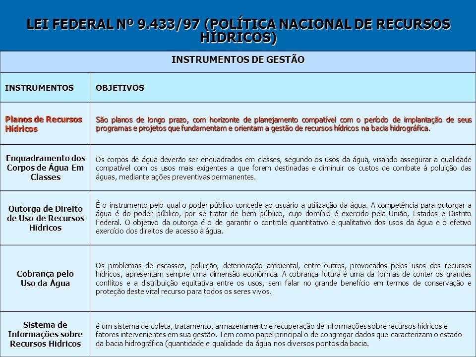 LEI FEDERAL Nº 9.433/97 (POLÍTICA NACIONAL DE RECURSOS HÍDRICOS) INSTRUMENTOS DE GESTÃO INSTRUMENTOSOBJETIVOS Planos de Recursos Hídricos São planos d
