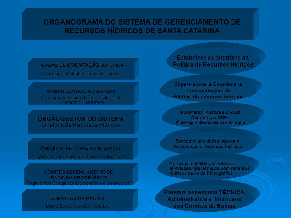 ÓRGÃO DE ORIENTAÇÃO SUPERIOR Conselho Estadual de Recursos Hídricos ORGANOGRAMA DO SISTEMA DE GERENCIAMENTO DE RECURSOS HÍDRICOS DE SANTA CATARINA ÓRG