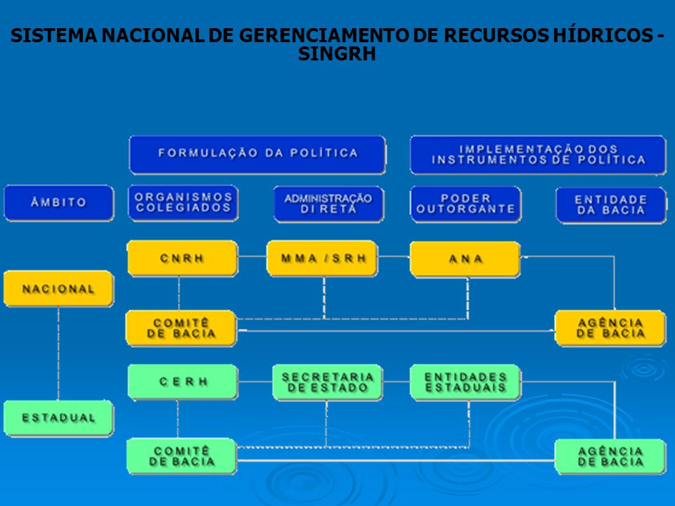 SISTEMA NACIONAL DE GERENCIAMENTO DE RECURSOS HÍDRICOS - SINGRH