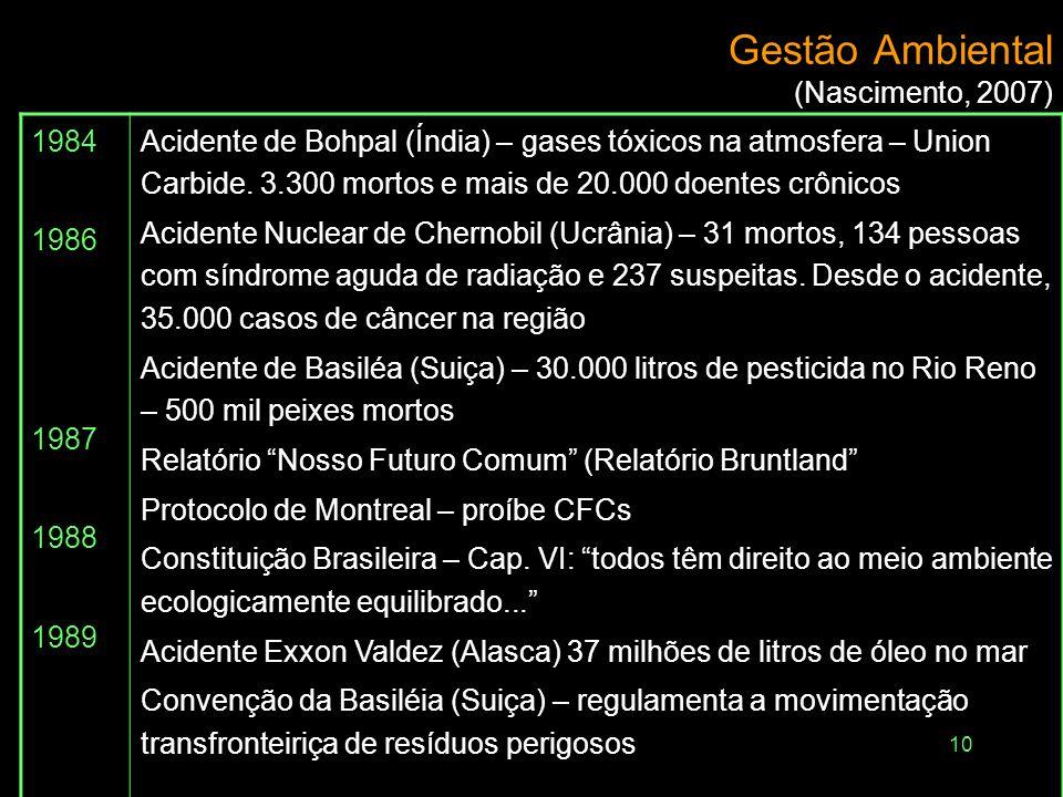 10 Gestão Ambiental (Nascimento, 2007) 1984 1986 1987 1988 1989 Acidente de Bohpal (Índia) – gases tóxicos na atmosfera – Union Carbide. 3.300 mortos