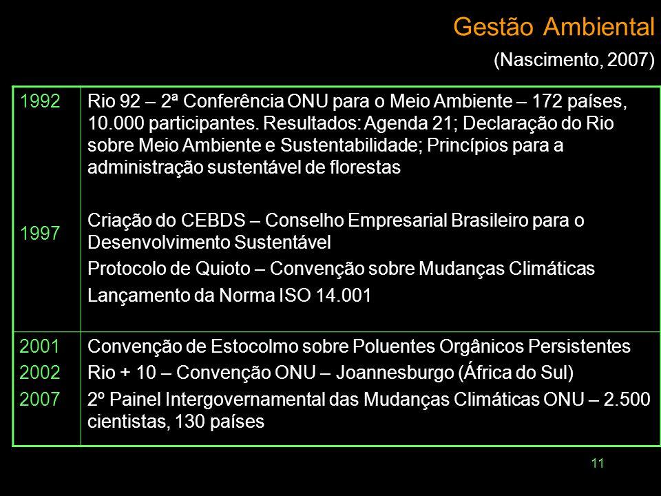 11 Gestão Ambiental (Nascimento, 2007) 1992 1997 Rio 92 – 2ª Conferência ONU para o Meio Ambiente – 172 países, 10.000 participantes. Resultados: Agen