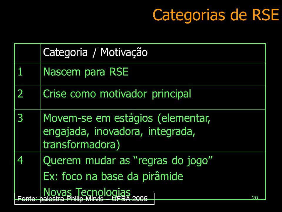 20 Categorias de RSE Categoria / Motivação 1Nascem para RSE 2Crise como motivador principal 3Movem-se em estágios (elementar, engajada, inovadora, int