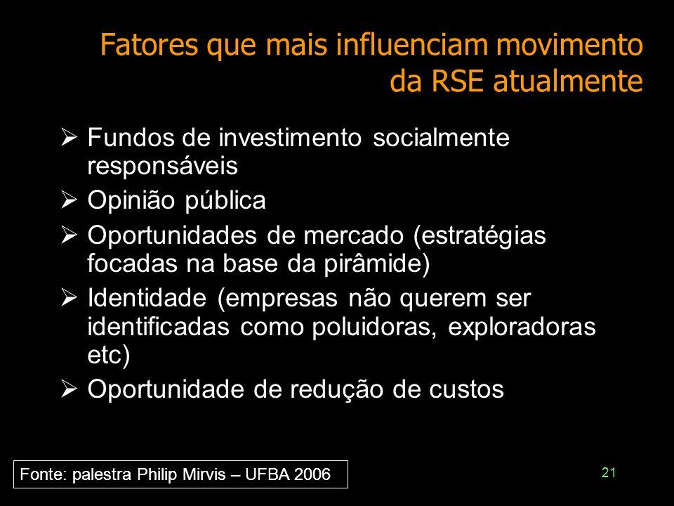 21 Fatores que mais influenciam movimento da RSE atualmente Fundos de investimento socialmente responsáveis Opinião pública Oportunidades de mercado (