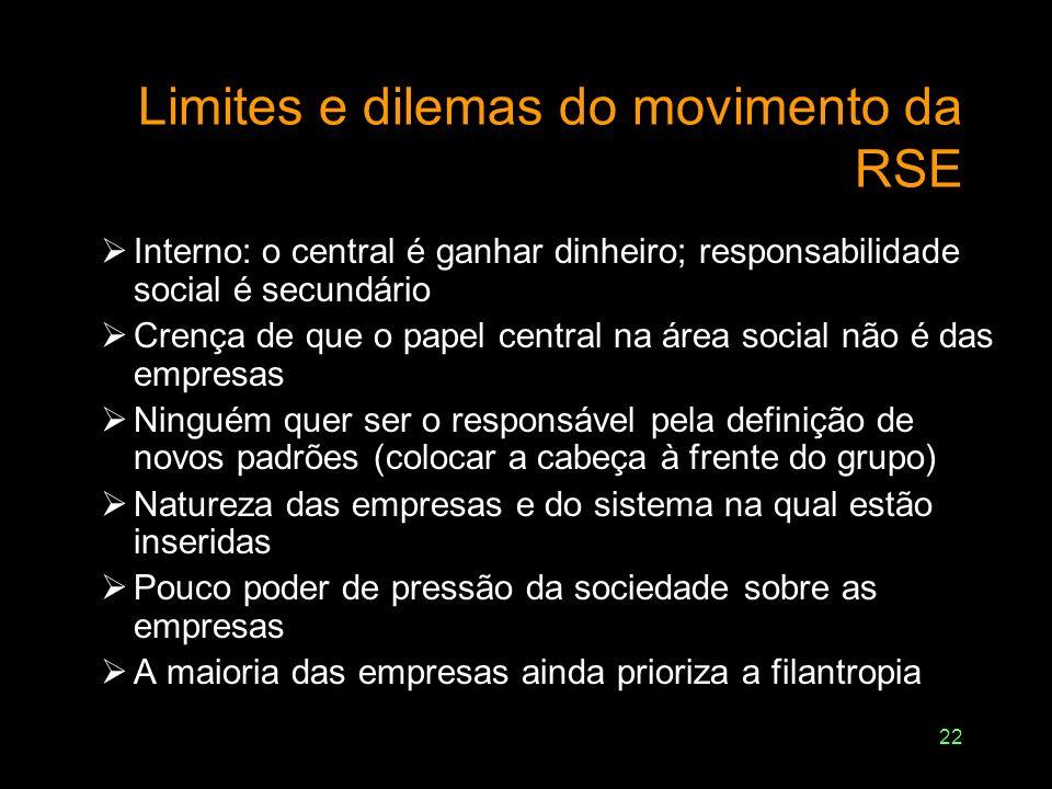 22 Limites e dilemas do movimento da RSE Interno: o central é ganhar dinheiro; responsabilidade social é secundário Crença de que o papel central na á