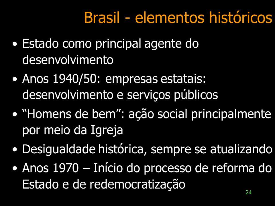 24 Brasil - elementos históricos Estado como principal agente do desenvolvimento Anos 1940/50: empresas estatais: desenvolvimento e serviços públicos