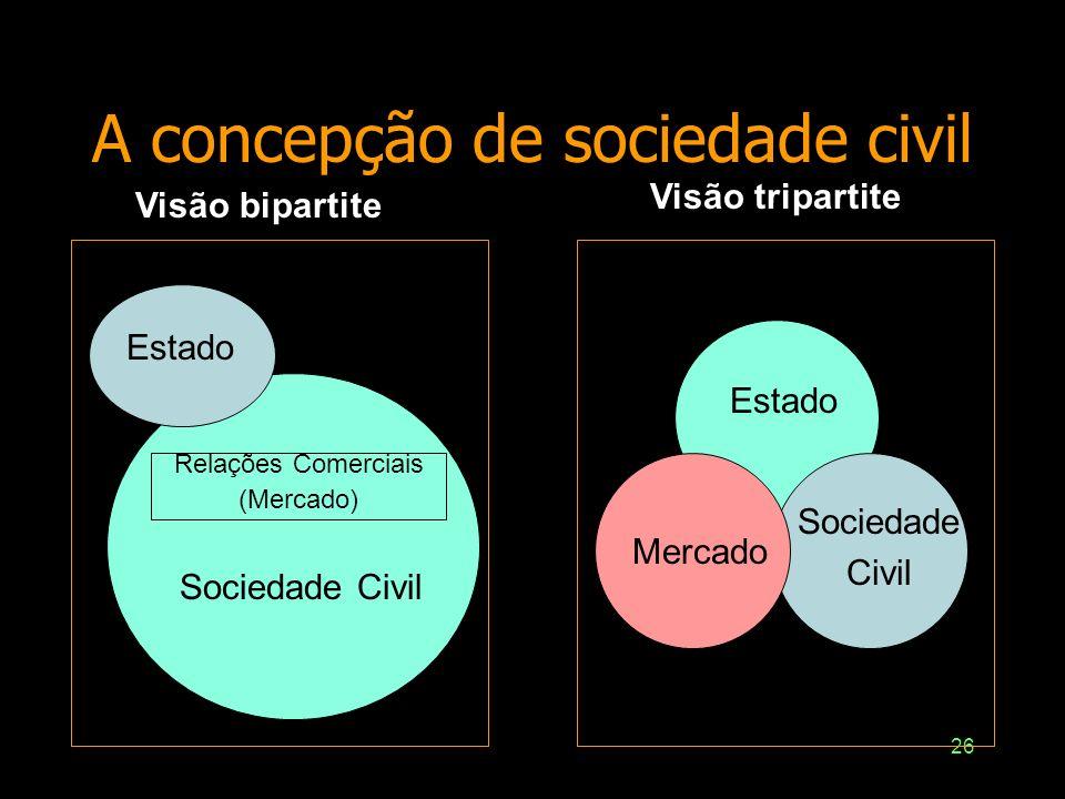 26 A concepção de sociedade civil Estado Sociedade Civil Relações Comerciais (Mercado) Estado Mercado Sociedade Civil Visão bipartite Visão tripartite