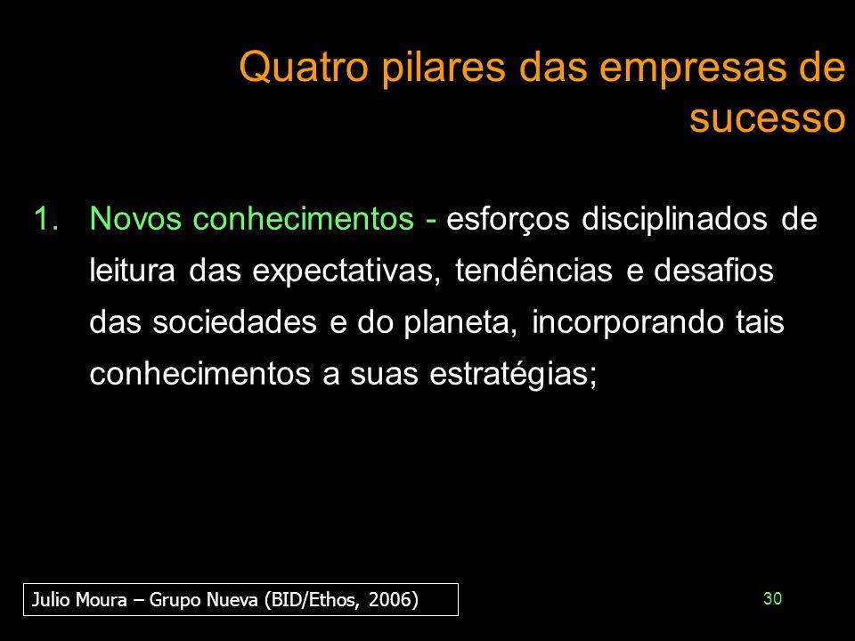 30 Quatro pilares das empresas de sucesso 1.Novos conhecimentos - esforços disciplinados de leitura das expectativas, tendências e desafios das socied