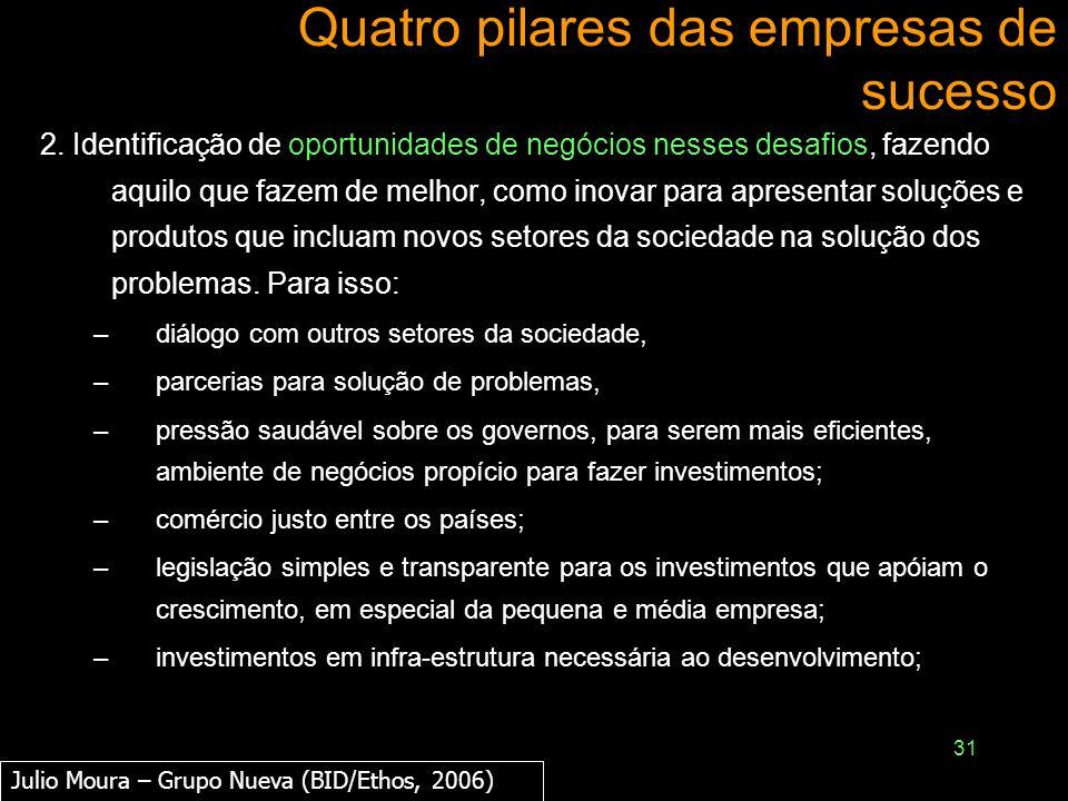 31 Quatro pilares das empresas de sucesso 2. Identificação de oportunidades de negócios nesses desafios, fazendo aquilo que fazem de melhor, como inov