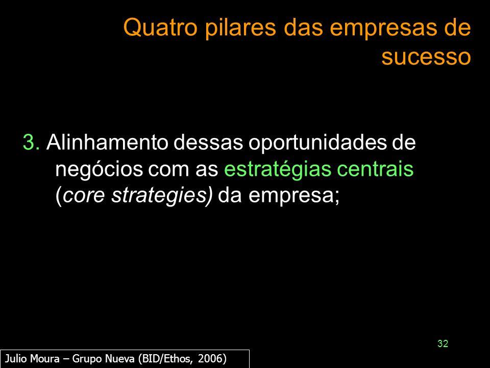 32 Quatro pilares das empresas de sucesso 3. Alinhamento dessas oportunidades de negócios com as estratégias centrais (core strategies) da empresa; Ju