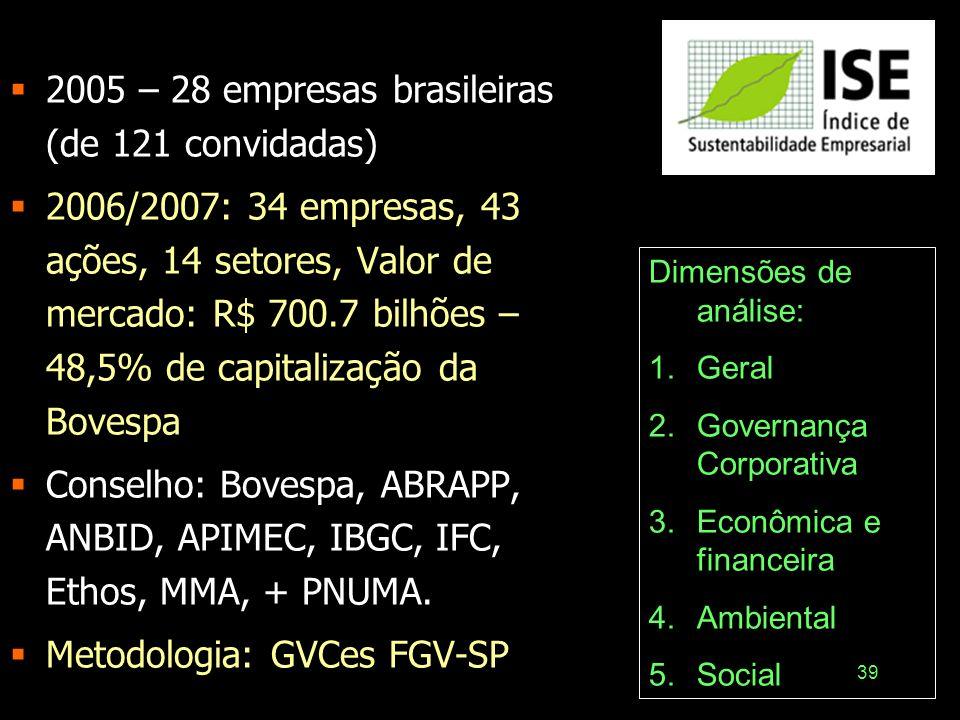 39 2005 – 28 empresas brasileiras (de 121 convidadas) 2006/2007: 34 empresas, 43 ações, 14 setores, Valor de mercado: R$ 700.7 bilhões – 48,5% de capi