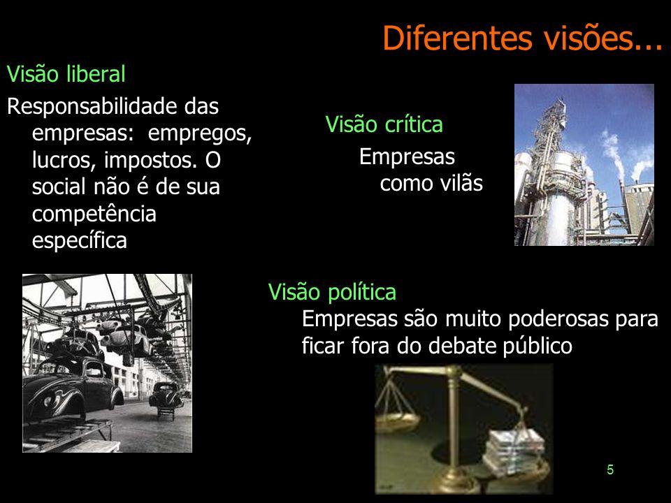 5 Diferentes visões... Visão liberal Responsabilidade das empresas: empregos, lucros, impostos. O social não é de sua competência específica Visão crí