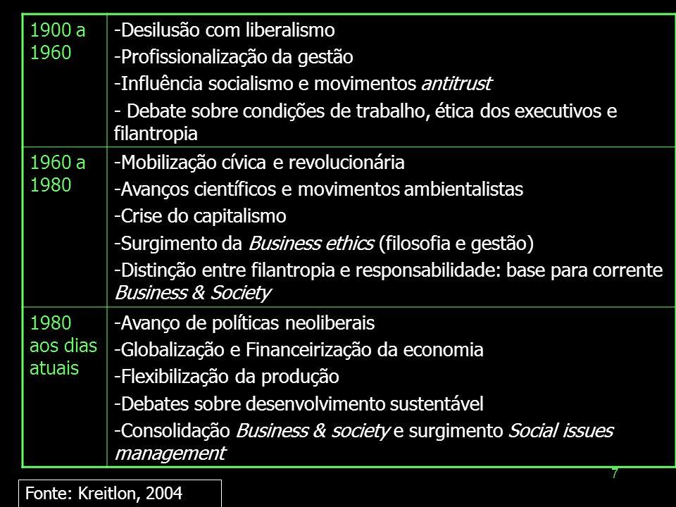7 1900 a 1960 -Desilusão com liberalismo -Profissionalização da gestão -Influência socialismo e movimentos antitrust - Debate sobre condições de traba