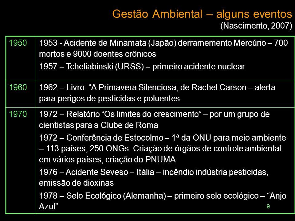 9 Gestão Ambiental – alguns eventos (Nascimento, 2007) 1950 1953 - Acidente de Minamata (Japão) derramemento Mercúrio – 700 mortos e 9000 doentes crôn