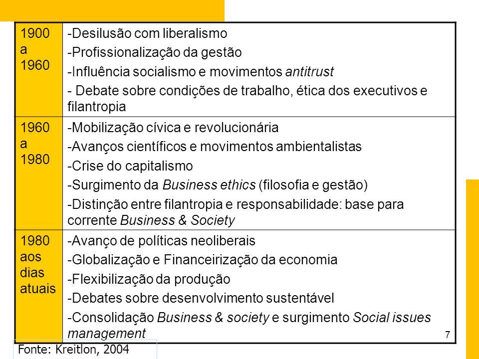 17 Tipologias mais comuns: estágios da responsabilidade socioambiental Paula Chies Schommer