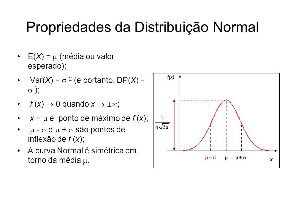 A distribuição Normal depende dos parâmetros e 2 1 2 N( 1 ; 2 ) N( 2 ; 2 ) x Curvas Normais com mesma variância 2 mas médias diferentes ( 2 > 1 ).