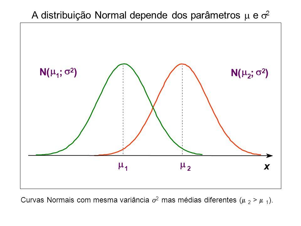 Influência de 2 na curva Normal N( ; 1 2 ) N( ; 2 2 ) 2 2 > 1 2 Curvas Normais com mesma média mas com variâncias diferentes ( 2 2 > 1 2 ).