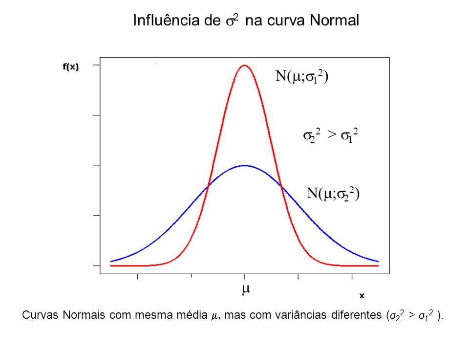 Cálculo de probabilidades P(a < X < b) ab Área sob a curva e acima do eixo horizontal (x) entre a e b.