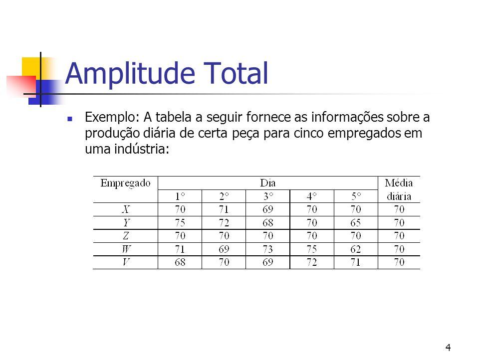4 Amplitude Total Exemplo: A tabela a seguir fornece as informações sobre a produção diária de certa peça para cinco empregados em uma indústria:
