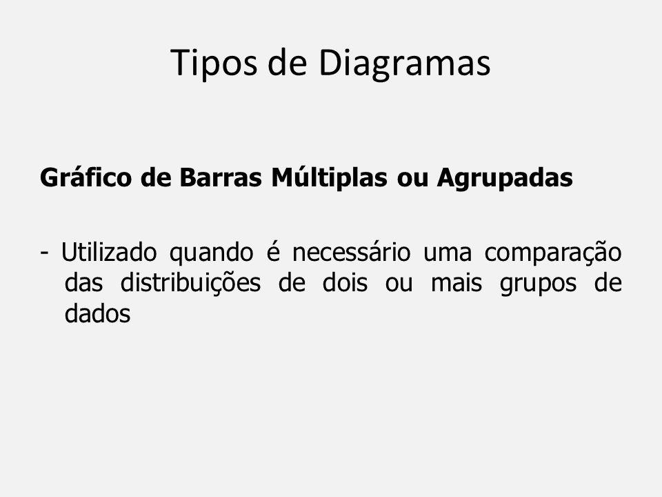 Tipos de Diagramas Gráfico de Barras Múltiplas ou Agrupadas - Utilizado quando é necessário uma comparação das distribuições de dois ou mais grupos de