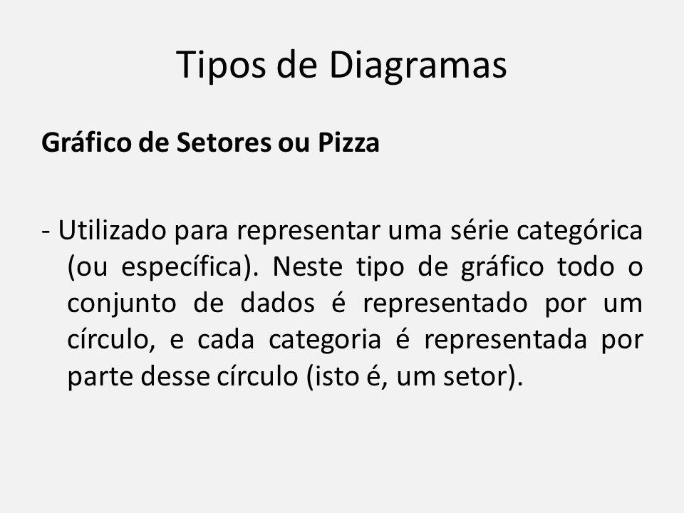 Tipos de Diagramas Gráfico de Setores ou Pizza - Utilizado para representar uma série categórica (ou específica). Neste tipo de gráfico todo o conjunt