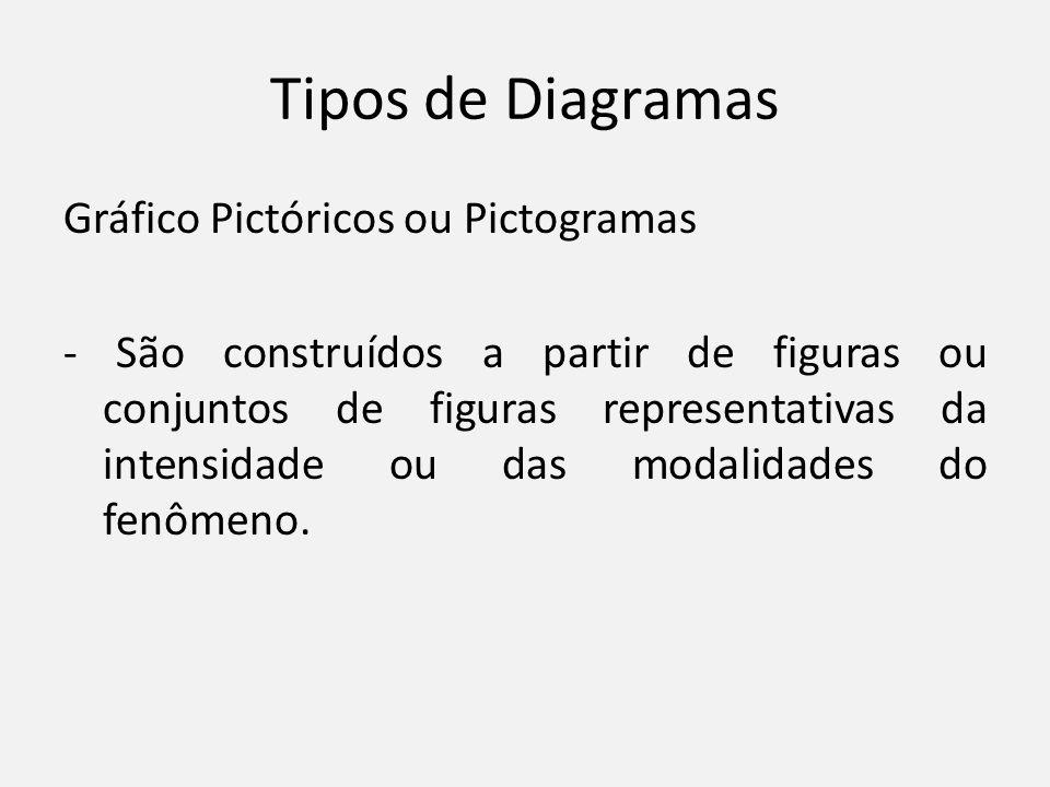 Tipos de Diagramas Gráfico Pictóricos ou Pictogramas - São construídos a partir de figuras ou conjuntos de figuras representativas da intensidade ou d