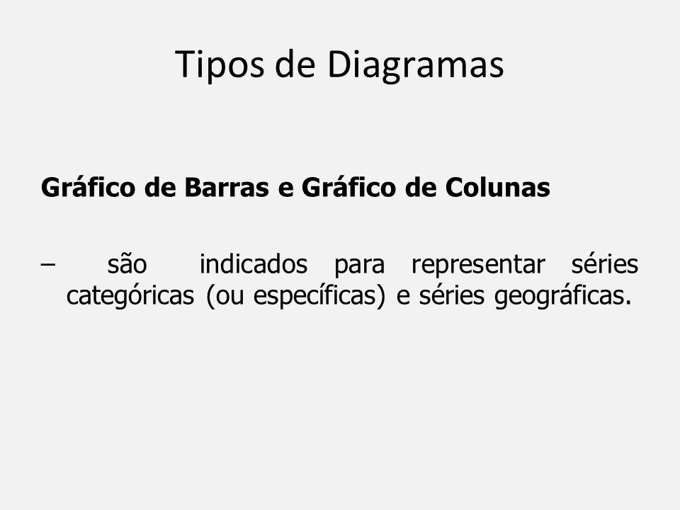 Tipos de Diagramas Gráfico de Barras e Gráfico de Colunas – são indicados para representar séries categóricas (ou específicas) e séries geográficas.