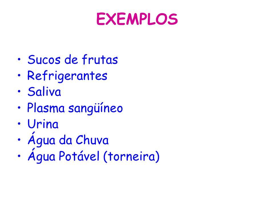 EXEMPLOS Sucos de frutas Refrigerantes Saliva Plasma sangüíneo Urina Água da Chuva Água Potável (torneira)