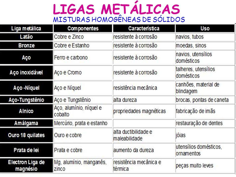 LIGAS METÁLICAS MISTURAS HOMOGÊNEAS DE SÓLIDOS