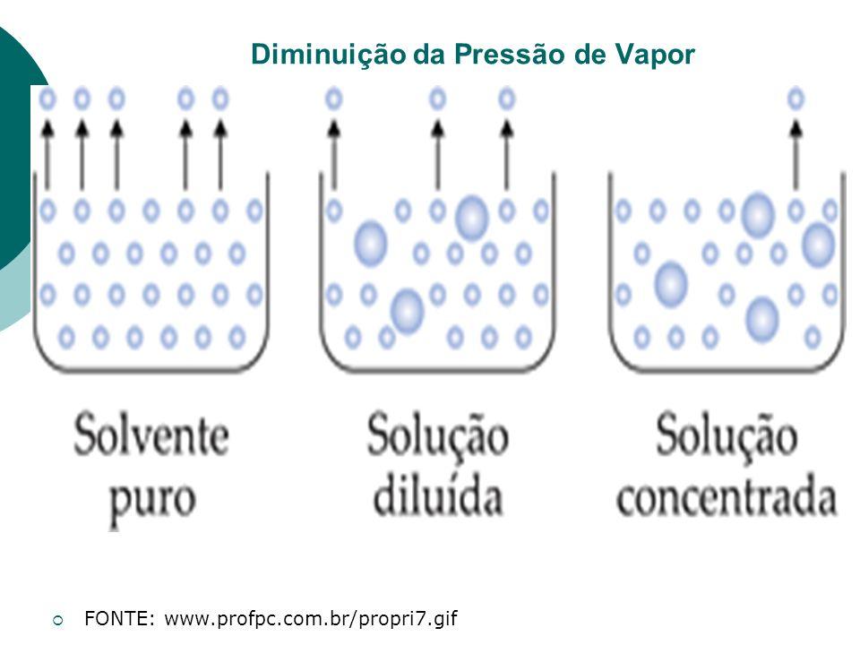 Diminuição da Pressão de Vapor FONTE: www.profpc.com.br/propri7.gif