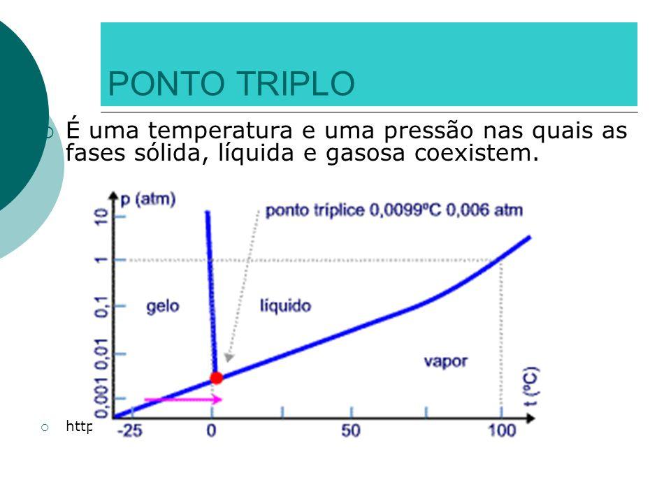 PONTO TRIPLO É uma temperatura e uma pressão nas quais as fases sólida, líquida e gasosa coexistem. http://www.mspc.eng.br/tecdiv/im01/agua_diagr_est1