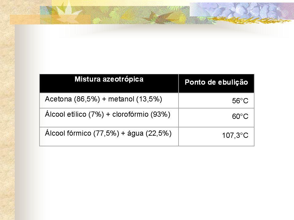 Curva de Mistura Azeotrópica Aquecimento PE Resfriamento PL