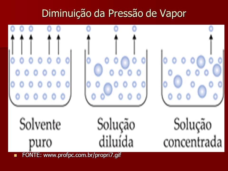 Diminuição da Pressão de Vapor FONTE: www.profpc.com.br/propri7.gif FONTE: www.profpc.com.br/propri7.gif