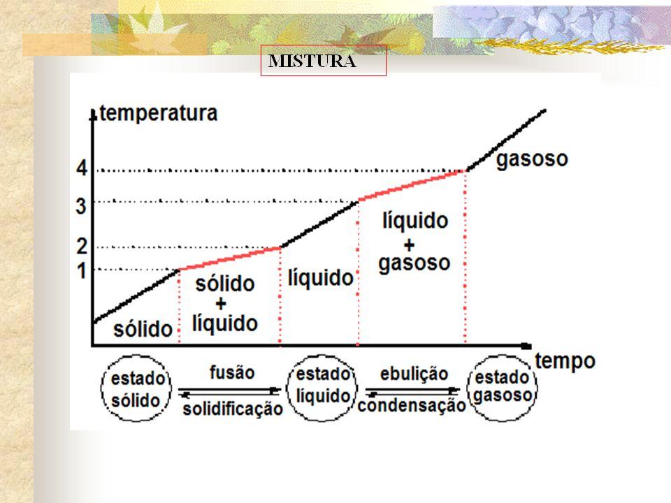 Curva de Resfriamento da água S L L e G G T°C 100 0 - 20 tempo S e L