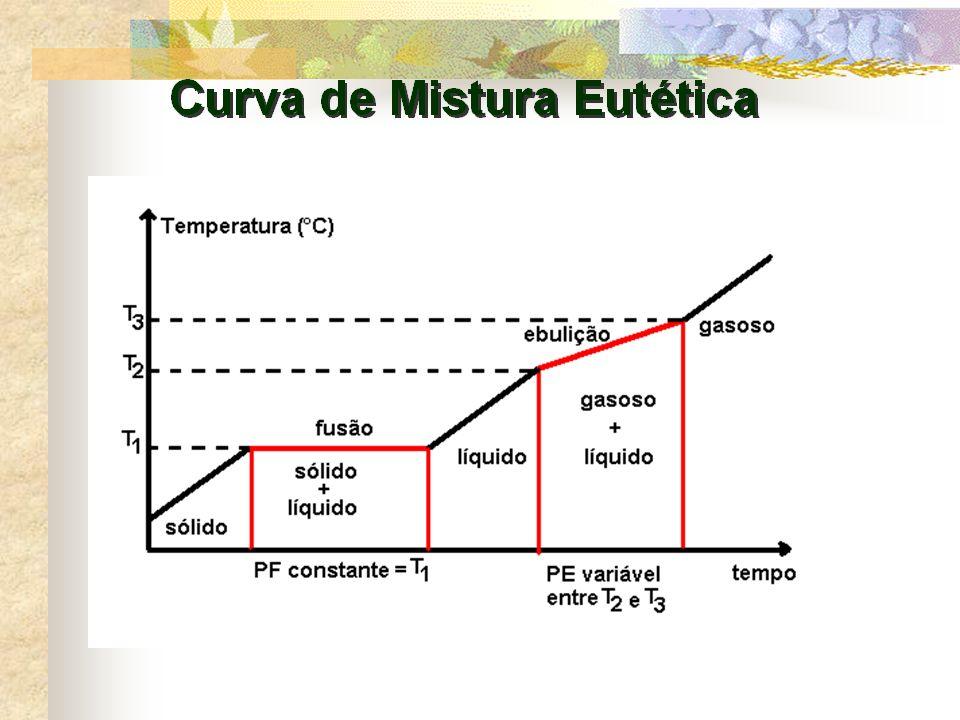 MISTURA EUTÉTICA É uma mistura entre sólidos. A temperatura que permanece constante é a de FUSÃO.