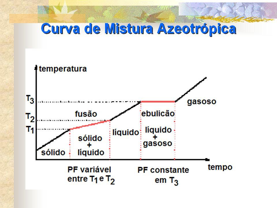 MISTURA AZEOTRÓPICA É uma mistura entre líquidos.] A temperatura que se mantém constante é a de EBULIÇÃO.