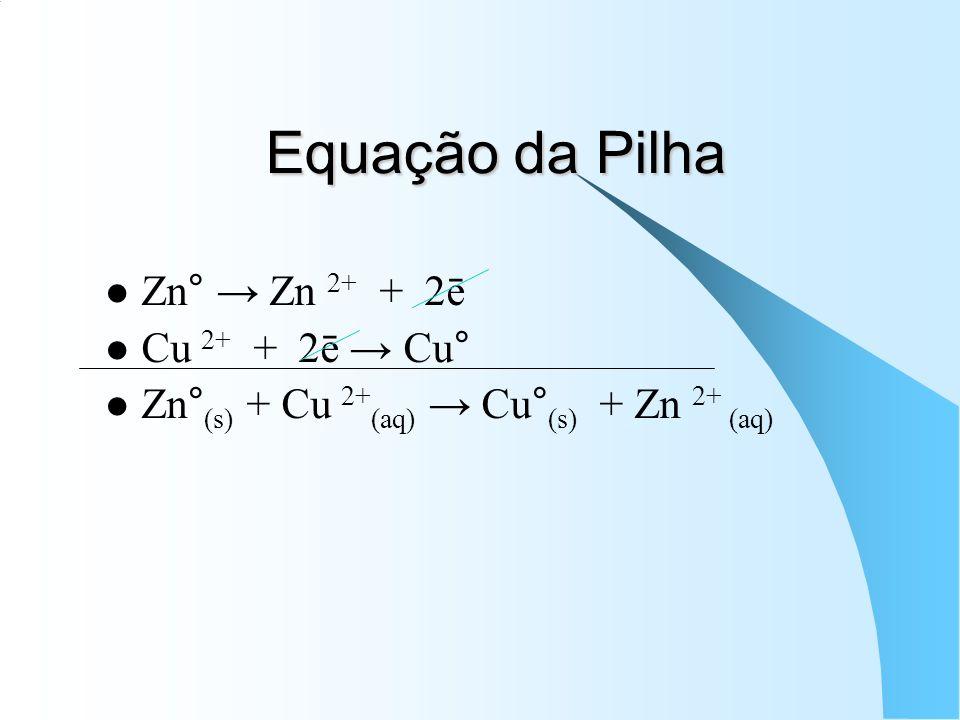Equação da Pilha Zn° Zn 2+ + 2ē Cu 2+ + 2ē Cu° Zn° (s) + Cu 2+ (aq) Cu° (s) + Zn 2+ (aq)