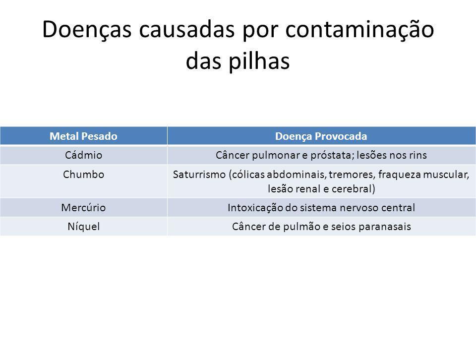 Doenças causadas por contaminação das pilhas Metal PesadoDoença Provocada CádmioCâncer pulmonar e próstata; lesões nos rins ChumboSaturrismo (cólicas