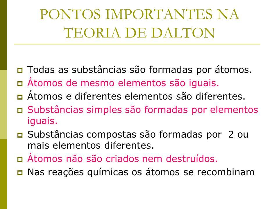 TEORIA ATÔMICA DE DALTON Átomo indivisível Esfera maciça John Dalton 1.803 e 1808