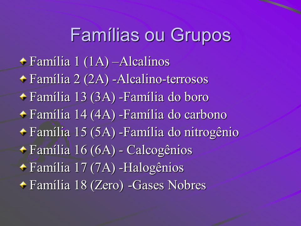 Famílias ou Grupos Família 1 (1A) –Alcalinos Família 2 (2A) -Alcalino-terrosos Família 13 (3A) -Família do boro Família 14 (4A) -Família do carbono Fa