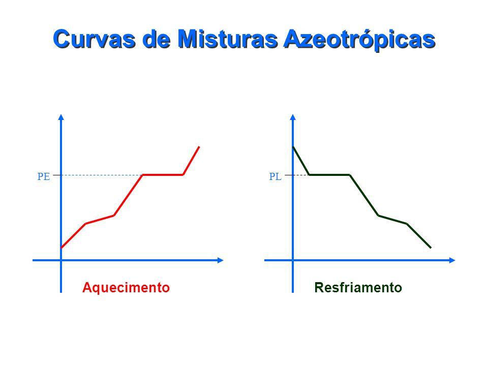 Curvas de Misturas Eutéticas Resfriamento PS Aquecimento PF