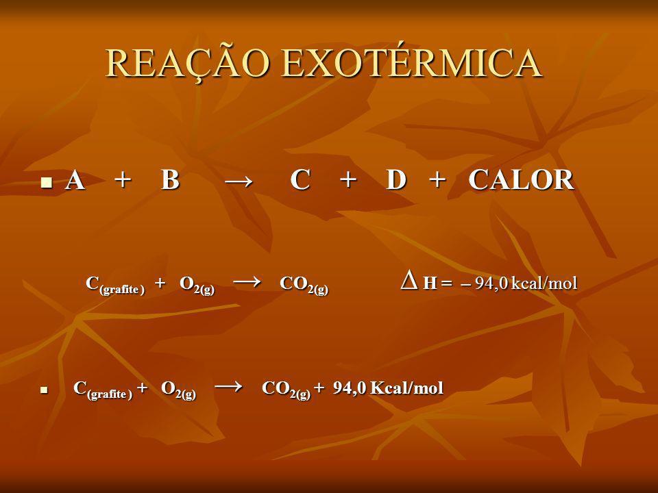 REAÇÃO EXOTÉRMICA REAÇÃO EXOTÉRMICA A + B C + D + CALOR A + B C + D + CALOR C (grafite ) + O 2(g) CO 2(g) H = – 94,0 kcal/mol C (grafite ) + O 2(g) CO