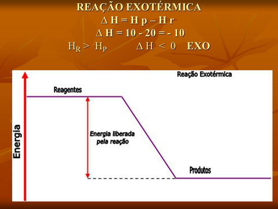 REAÇÃO EXOTÉRMICA H = H p – H r H = 10 - 20 = - 10 H R > H P H H P H < 0 EXO
