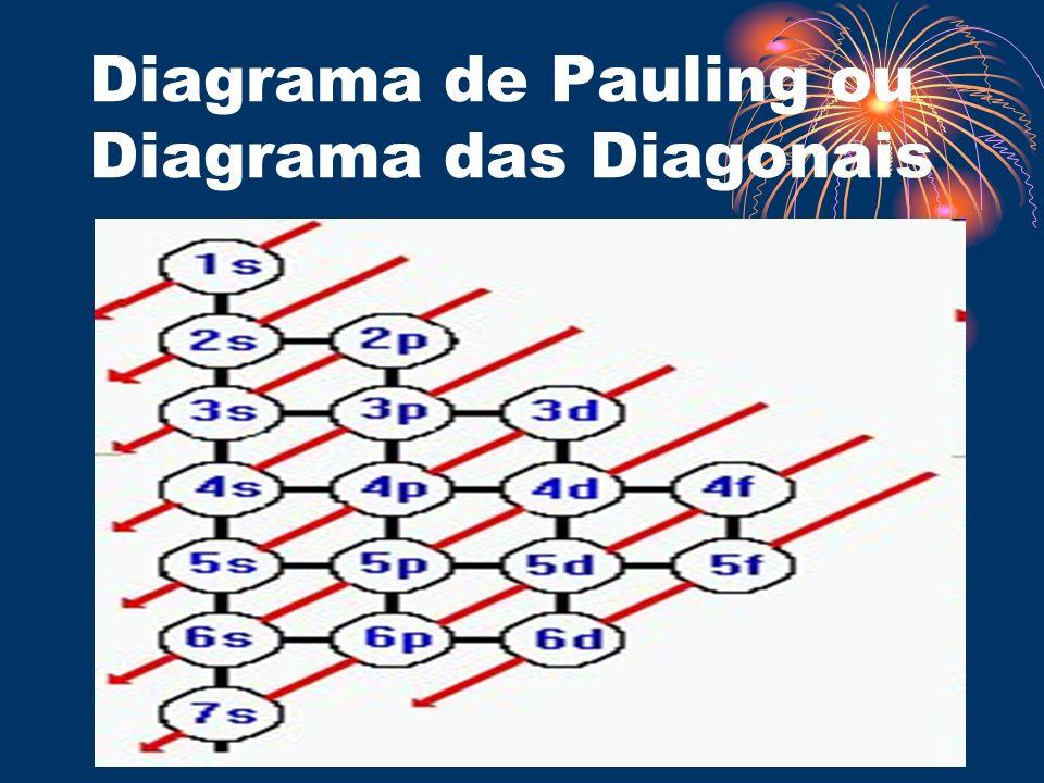 Diagrama de Pauling ou Diagrama das Diagonais