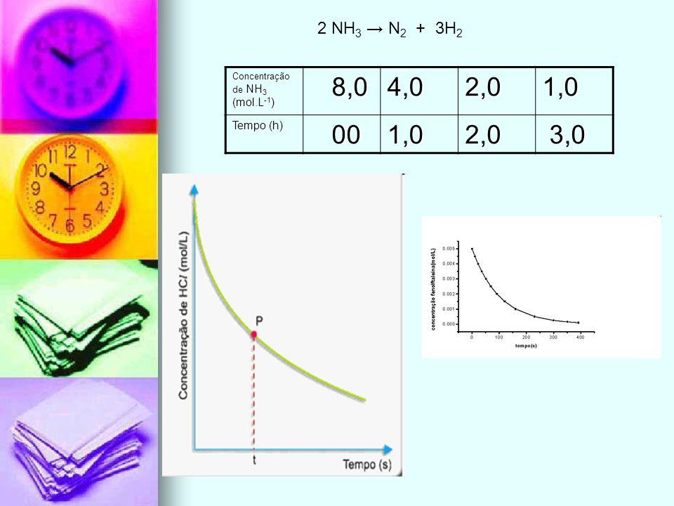 Concentração de NH 3 (mol.L -1 ) 8,0 8,04,02,01,0 Tempo (h) 00 001,02,0 3,0 3,0 2 NH 3 N 2 + 3H 2