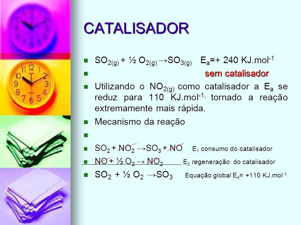 CATALISADOR SO 2(g) + ½ O 2(g) SO 3(g) E a =+ 240 KJ.mol -1 SO 2(g) + ½ O 2(g) SO 3(g) E a =+ 240 KJ.mol -1 sem catalisador sem catalisador Utilizando