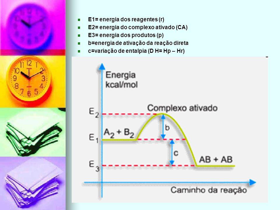 E1= energia dos reagentes (r) E1= energia dos reagentes (r) E2= energia do complexo ativado (CA) E2= energia do complexo ativado (CA) E3= energia dos