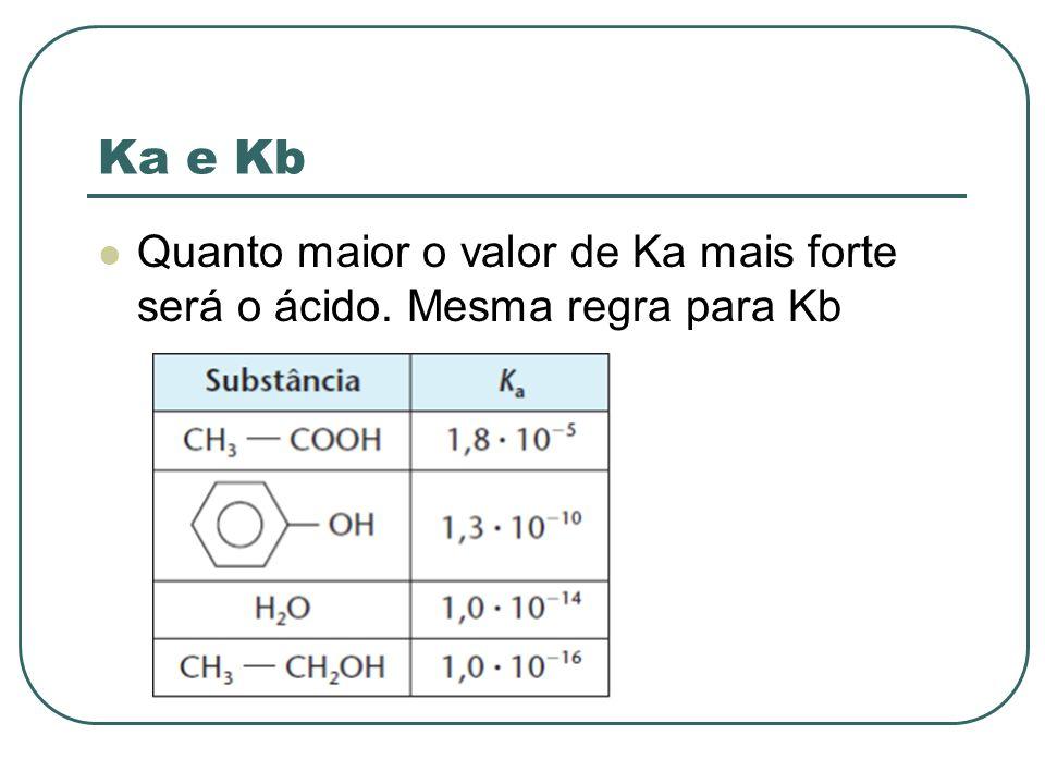Ka e Kb Quanto maior o valor de Ka mais forte será o ácido. Mesma regra para Kb