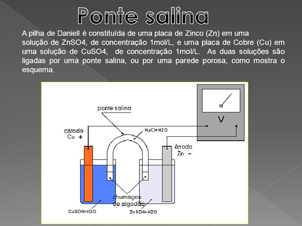 A pilha de Daniell é constituída de uma placa de Zinco (Zn) em uma solução de ZnSO4, de concentração 1mol/L, e uma placa de Cobre (Cu) em uma solução