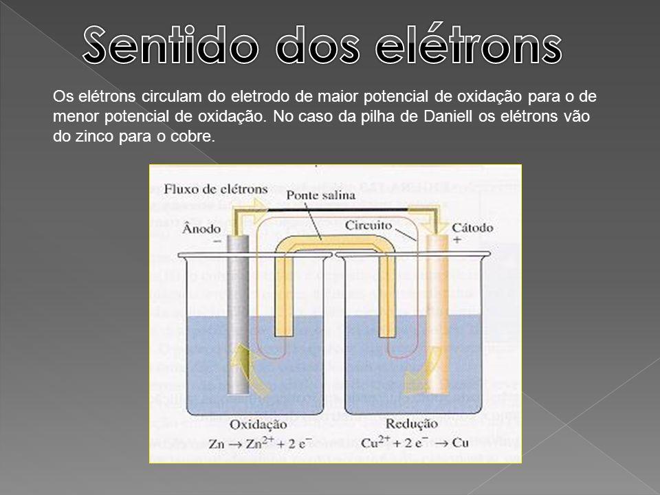 Os elétrons circulam do eletrodo de maior potencial de oxidação para o de menor potencial de oxidação. No caso da pilha de Daniell os elétrons vão do