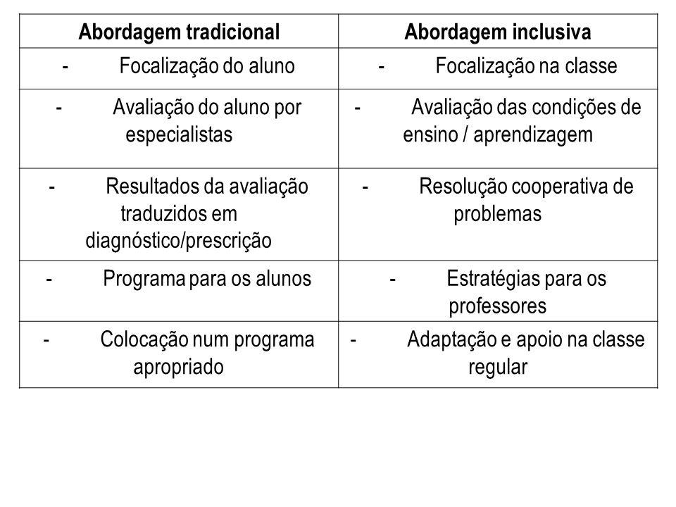 Abordagem tradicionalAbordagem inclusiva - Focalização do aluno- Focalização na classe - Avaliação do aluno por especialistas - Avaliação das condiçõe